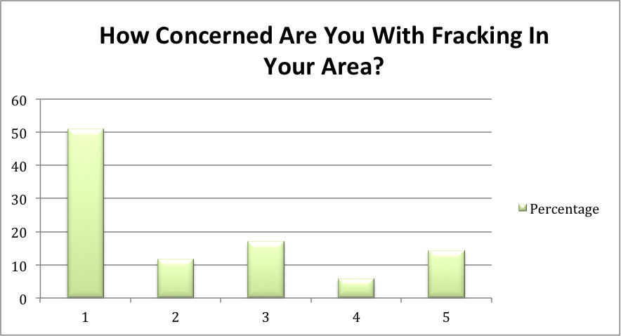 Pros & cons fracking | pro fracking | benefits of fracking