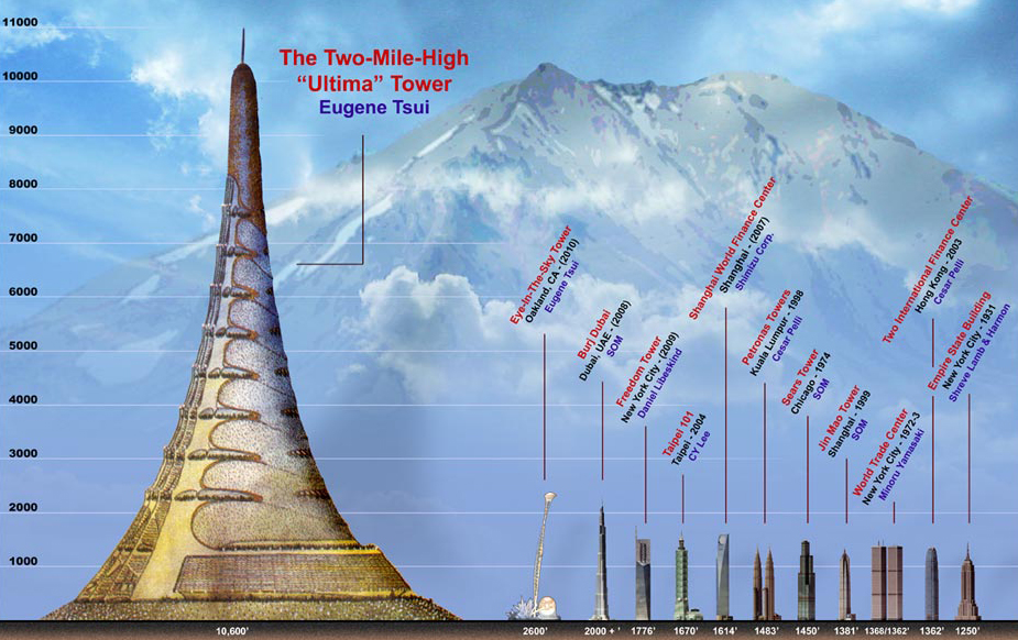 Future Tallest Building In The World Under Construction world's tallest proposed buildings - mega constructions