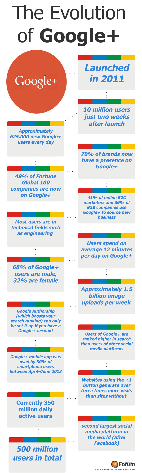 google industry information A free inside look at google salary trends 15,777 salaries for 1,874 jobs at google salaries posted anonymously by google employees.