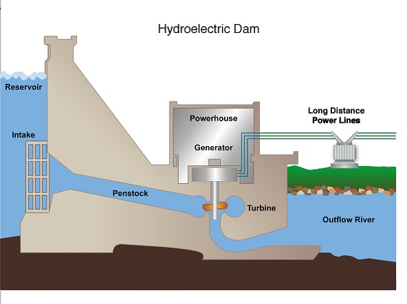 use of alternative source of power the hydro power Pico hydro power generation: renewable energy technology for hydro power systems of this size at town area as an alternative of renewable energy source.