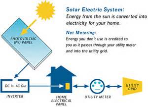 Solar panel technology how it works