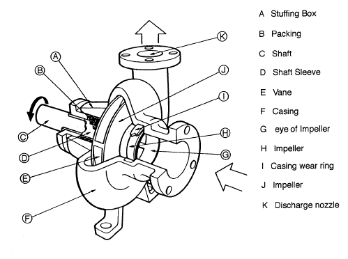 Different Types Pumps Centrifugal Pumps on basic outlet diagram