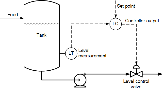 level control in process applications  controlling fluid level