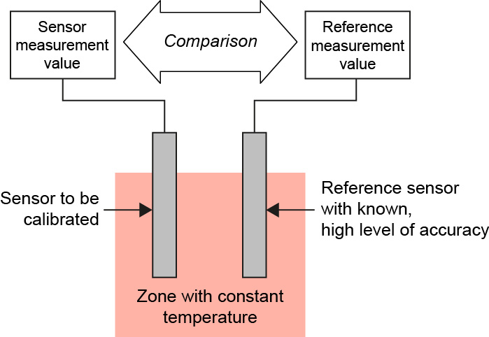 instrument calibration transmitter Two terms are important in instrument calibration these terms are zero and span , as illustrated in figure 18a in this figure, the calibration of a linear transmitter.
