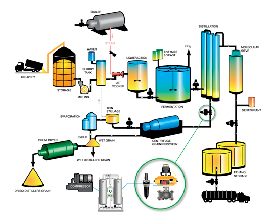 Fluid Automation Solutions for the Biofuel Industry
