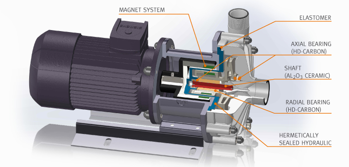 Magentic coupled pump